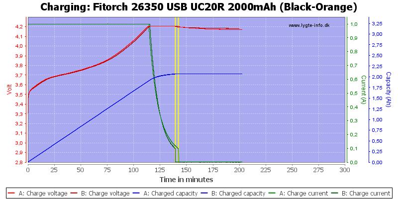 Fitorch%2026350%20USB%20UC20R%202000mAh%20(Black-Orange)-Charge