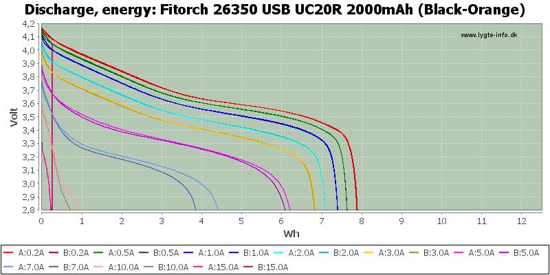 Fitorch%2026350%20USB%20UC20R%202000mAh%20(Black-Orange)-Energy