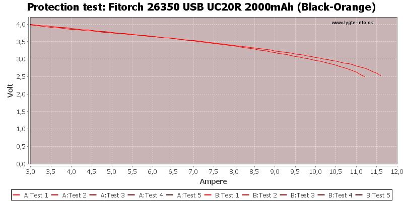Fitorch%2026350%20USB%20UC20R%202000mAh%20(Black-Orange)-TripCurrent