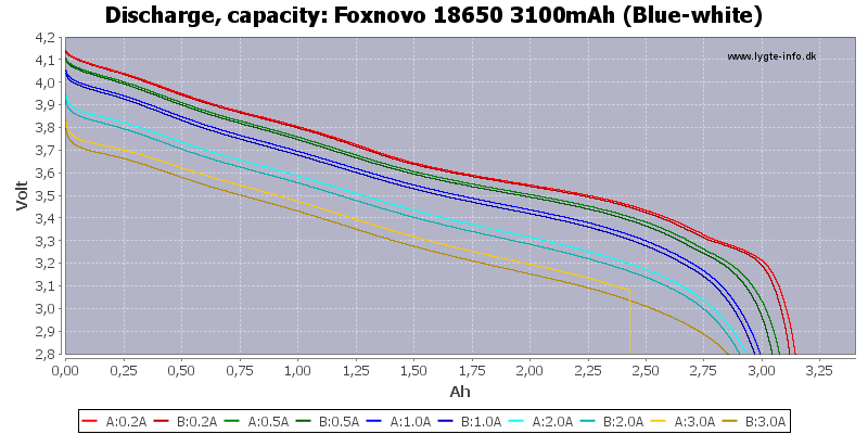 Foxnovo%2018650%203100mAh%20(Blue-white)-Capacity