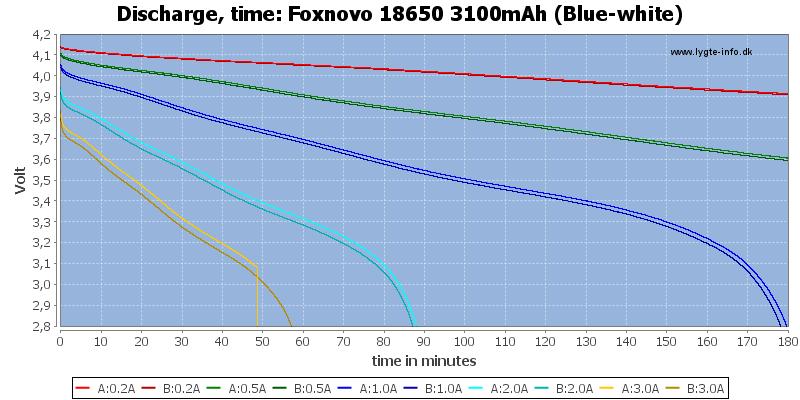 Foxnovo%2018650%203100mAh%20(Blue-white)-CapacityTime