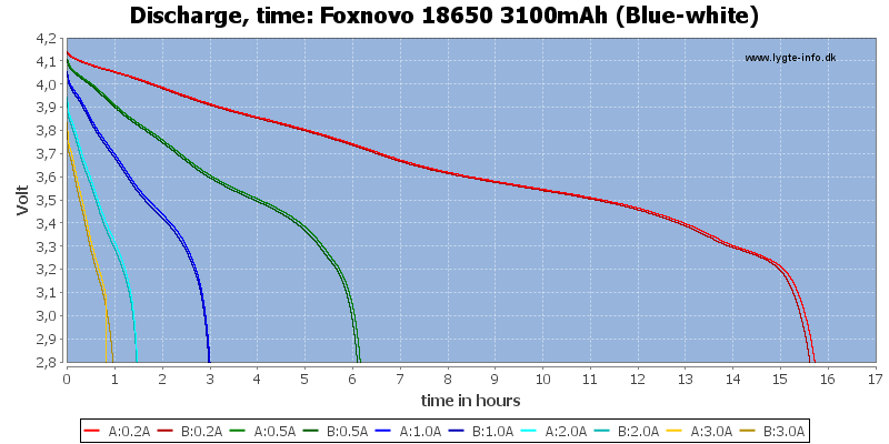 Foxnovo%2018650%203100mAh%20(Blue-white)-CapacityTimeHours