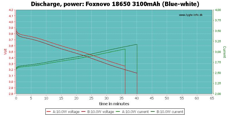 Foxnovo%2018650%203100mAh%20(Blue-white)-PowerLoadTime