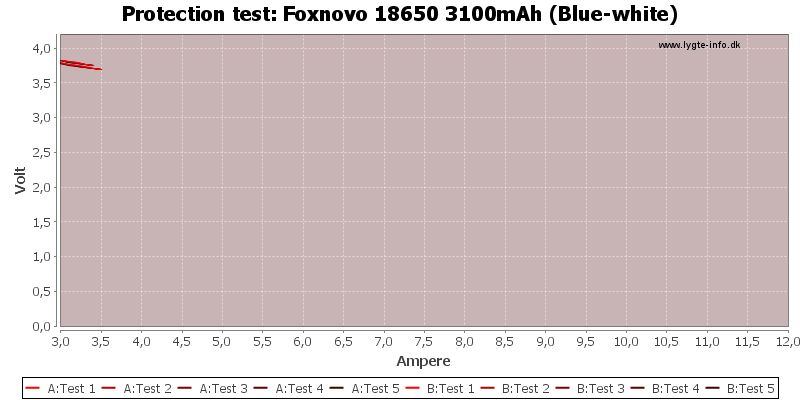 Foxnovo%2018650%203100mAh%20(Blue-white)-TripCurrent