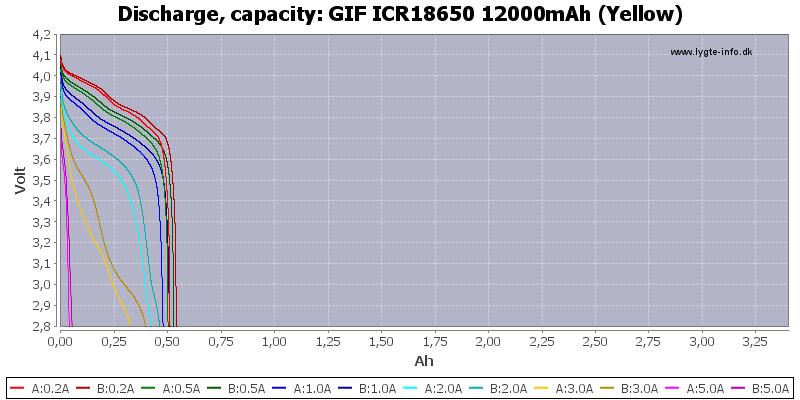 GIF%20ICR18650%2012000mAh%20(Yellow)-Capacity