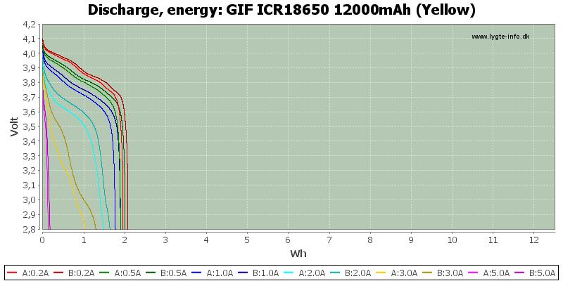 GIF%20ICR18650%2012000mAh%20(Yellow)-Energy