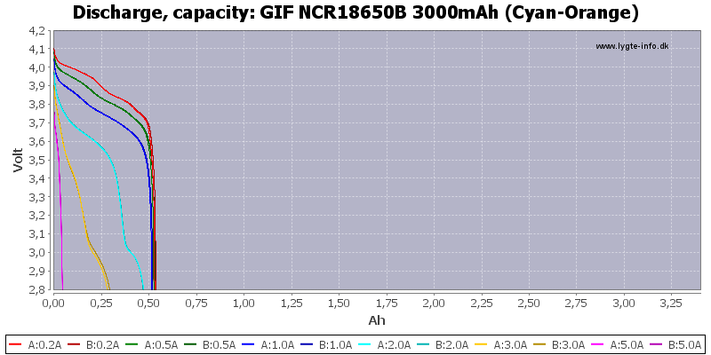GIF%20NCR18650B%203000mAh%20(Cyan-Orange)-Capacity