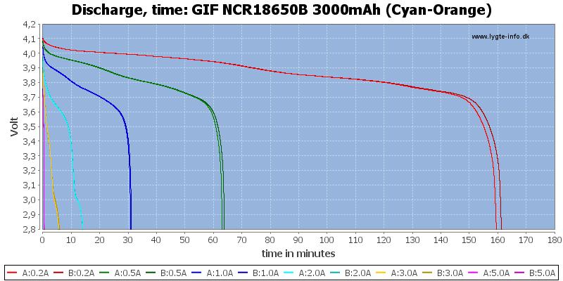 GIF%20NCR18650B%203000mAh%20(Cyan-Orange)-CapacityTime