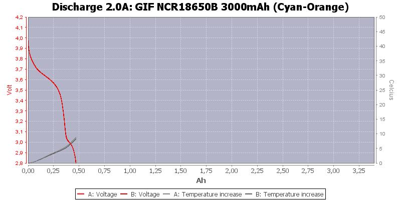 GIF%20NCR18650B%203000mAh%20(Cyan-Orange)-Temp-2.0