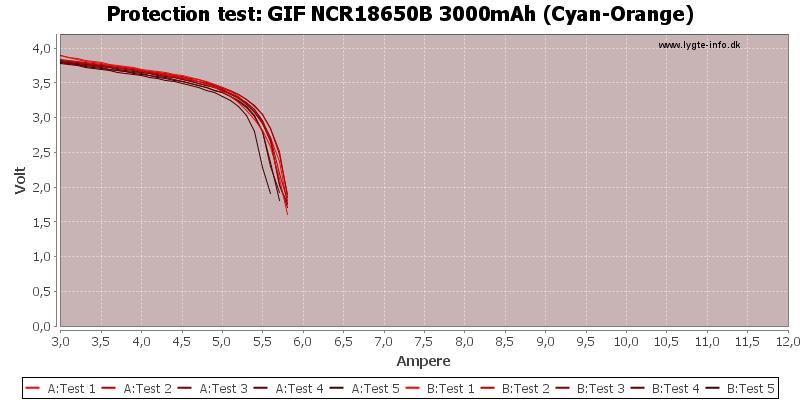GIF%20NCR18650B%203000mAh%20(Cyan-Orange)-TripCurrent