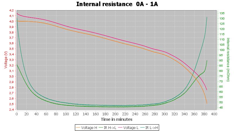GTF%20NCR18650B%203400mAh%20%28Green%29-Pulse-1A-10-10-2.5V-IR