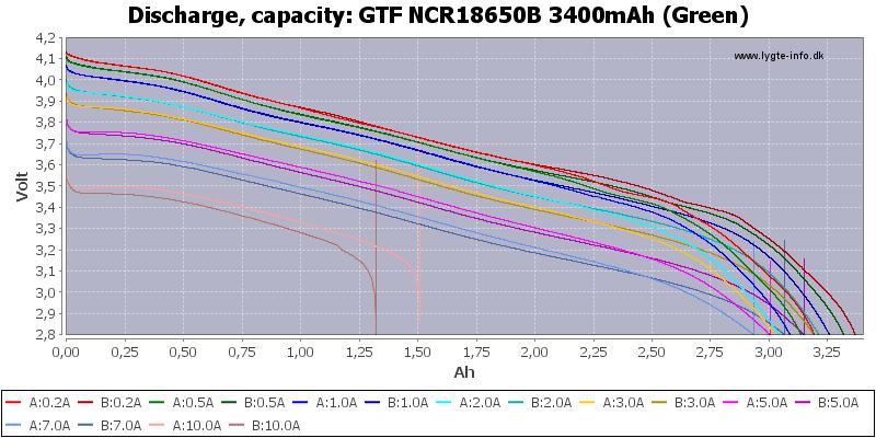 GTF%20NCR18650B%203400mAh%20(Green)-Capacity