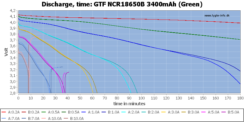 GTF%20NCR18650B%203400mAh%20(Green)-CapacityTime