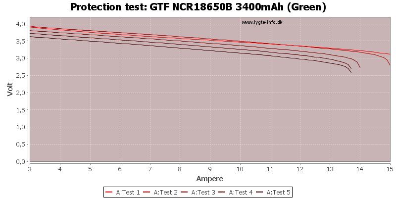 GTF%20NCR18650B%203400mAh%20(Green)-TripCurrent