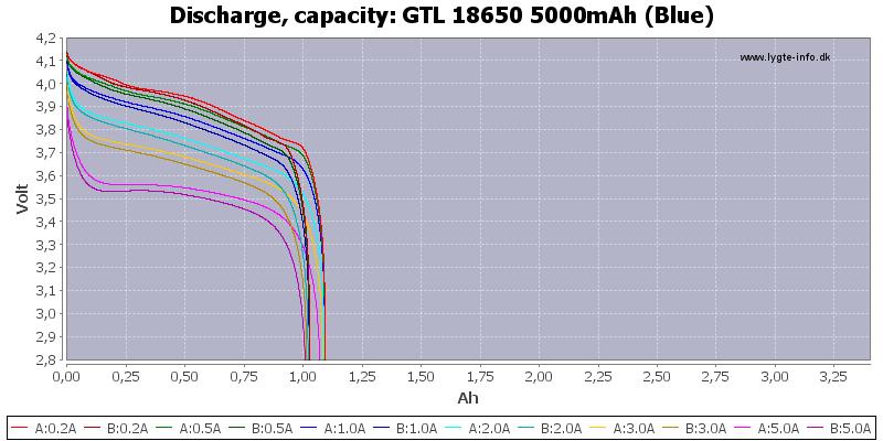 GTL%2018650%205000mAh%20(Blue)-Capacity