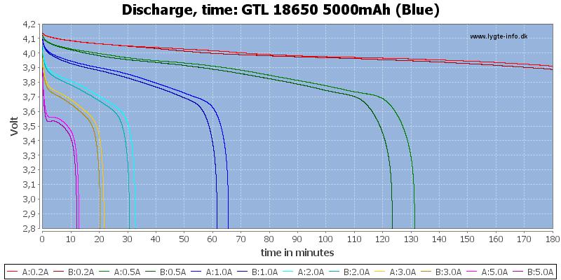 GTL%2018650%205000mAh%20(Blue)-CapacityTime