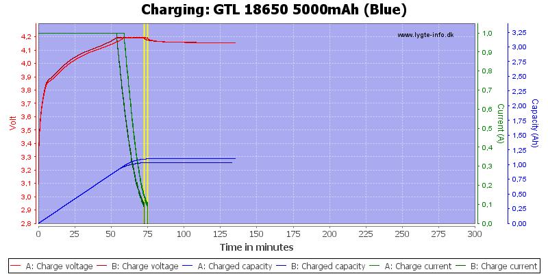 GTL%2018650%205000mAh%20(Blue)-Charge