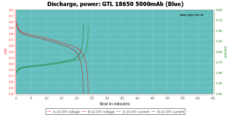 GTL%2018650%205000mAh%20(Blue)-PowerLoadTime