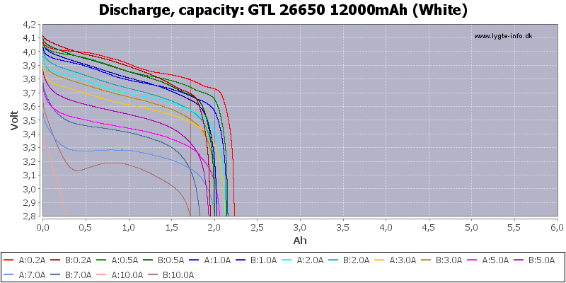 GTL%2026650%2012000mAh%20(White)-Capacity