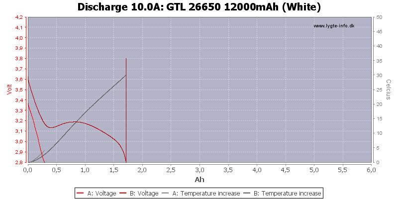 GTL%2026650%2012000mAh%20(White)-Temp-10.0