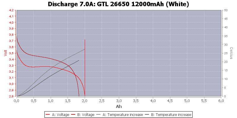 GTL%2026650%2012000mAh%20(White)-Temp-7.0