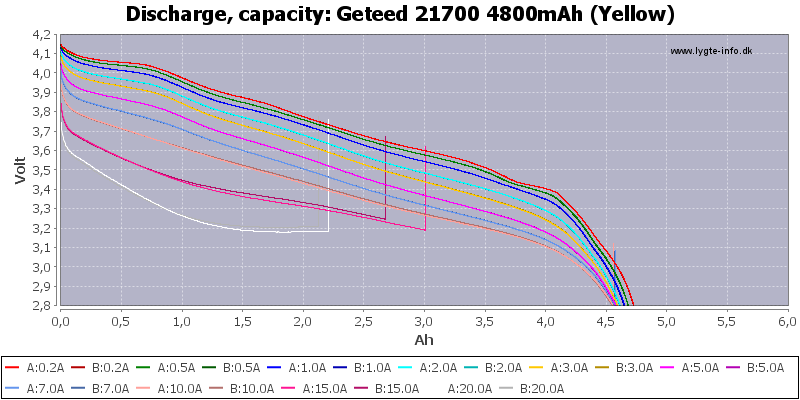 Geteed%2021700%204800mAh%20(Yellow)-Capacity
