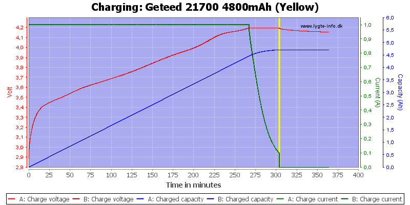 Geteed%2021700%204800mAh%20(Yellow)-Charge