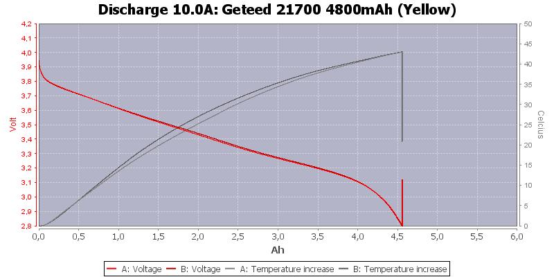 Geteed%2021700%204800mAh%20(Yellow)-Temp-10.0