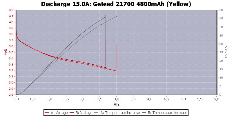 Geteed%2021700%204800mAh%20(Yellow)-Temp-15.0