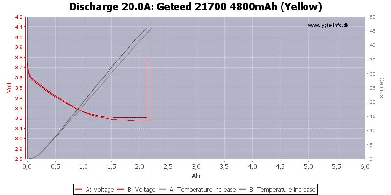 Geteed%2021700%204800mAh%20(Yellow)-Temp-20.0