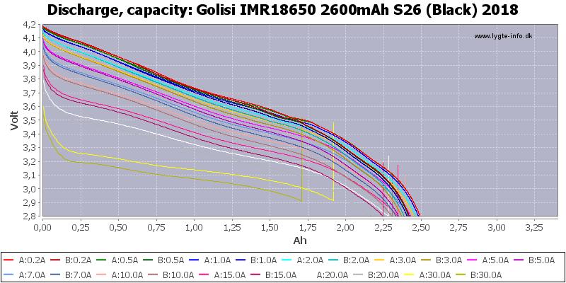 Golisi%20IMR18650%202600mAh%20S26%20(Black)%202018-Capacity