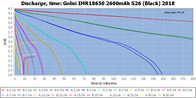 Golisi%20IMR18650%202600mAh%20S26%20(Black)%202018-CapacityTime