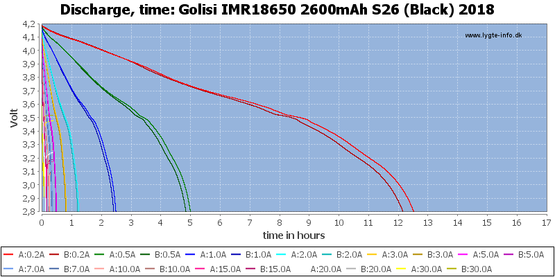 Golisi%20IMR18650%202600mAh%20S26%20(Black)%202018-CapacityTimeHours
