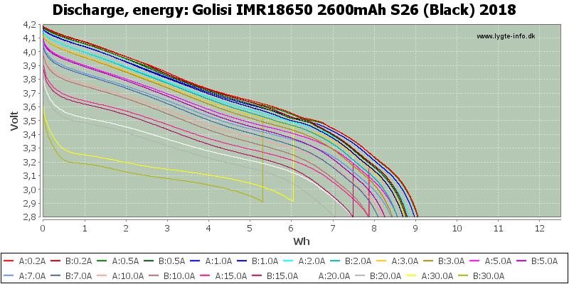 Golisi%20IMR18650%202600mAh%20S26%20(Black)%202018-Energy