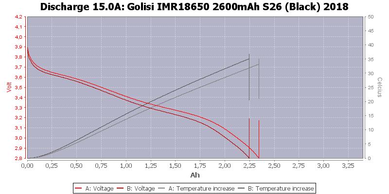 Golisi%20IMR18650%202600mAh%20S26%20(Black)%202018-Temp-15.0