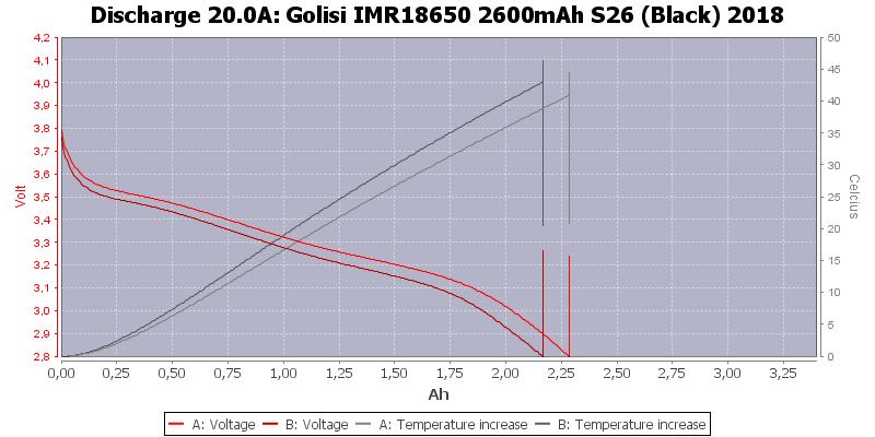 Golisi%20IMR18650%202600mAh%20S26%20(Black)%202018-Temp-20.0
