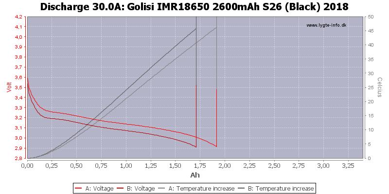 Golisi%20IMR18650%202600mAh%20S26%20(Black)%202018-Temp-30.0