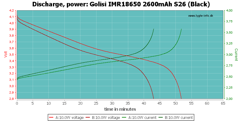 Golisi%20IMR18650%202600mAh%20S26%20(Black)-PowerLoadTime