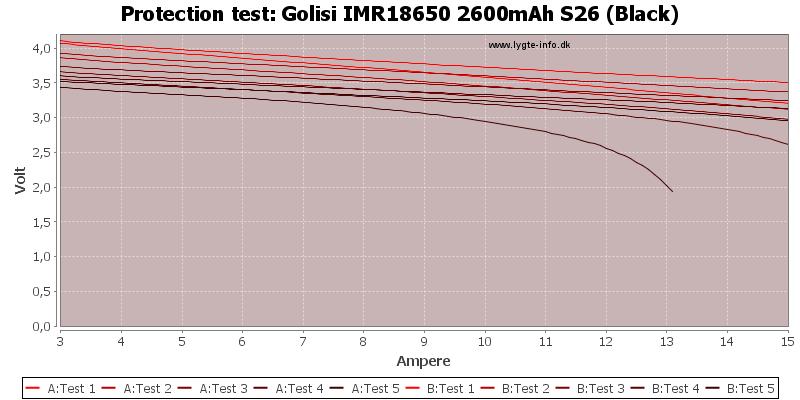 Golisi%20IMR18650%202600mAh%20S26%20(Black)-TripCurrent