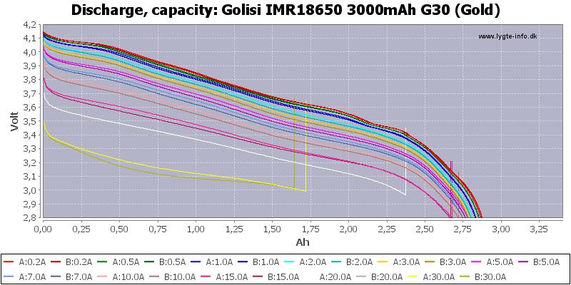 Golisi%20IMR18650%203000mAh%20G30%20(Gold)-Capacity