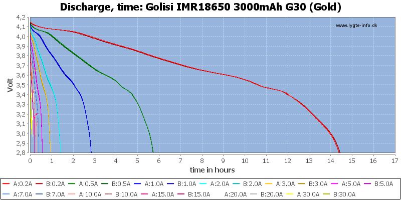 Golisi%20IMR18650%203000mAh%20G30%20(Gold)-CapacityTimeHours