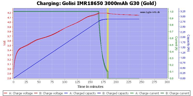 Golisi%20IMR18650%203000mAh%20G30%20(Gold)-Charge