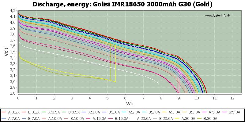 Golisi%20IMR18650%203000mAh%20G30%20(Gold)-Energy