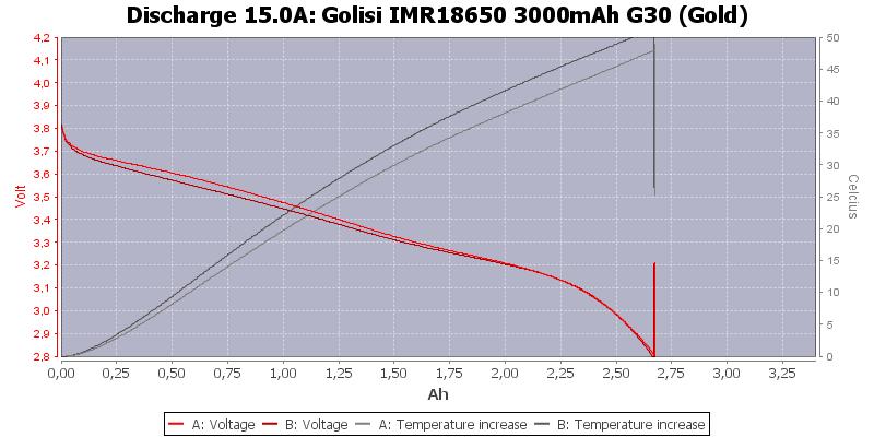 Golisi%20IMR18650%203000mAh%20G30%20(Gold)-Temp-15.0