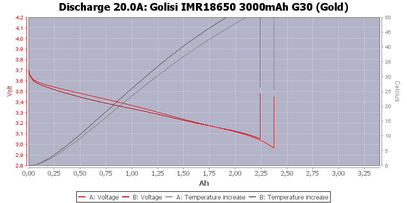 Golisi%20IMR18650%203000mAh%20G30%20(Gold)-Temp-20.0