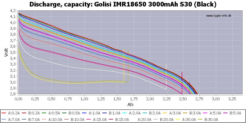 Golisi%20IMR18650%203000mAh%20S30%20(Black)-Capacity