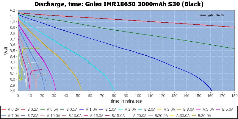 Golisi%20IMR18650%203000mAh%20S30%20(Black)-CapacityTime