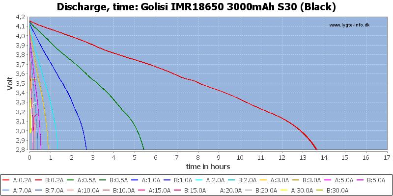 Golisi%20IMR18650%203000mAh%20S30%20(Black)-CapacityTimeHours
