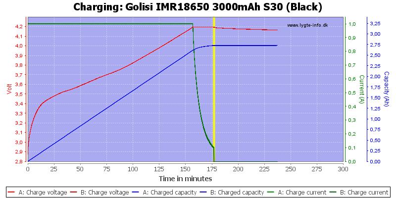 Golisi%20IMR18650%203000mAh%20S30%20(Black)-Charge