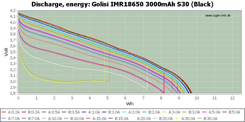 Golisi%20IMR18650%203000mAh%20S30%20(Black)-Energy